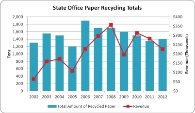 In 2012, state employees recycled 1,400 tons of waste paper – approximately 222 pounds per state employee.