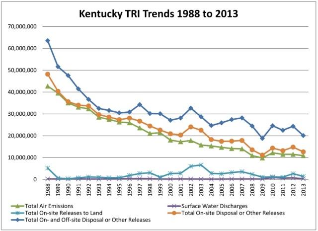 TRI Trends Graph 1