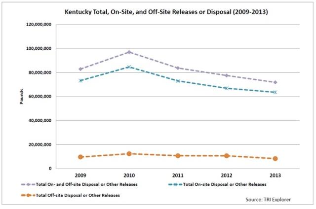 TRI Trends Graph 3