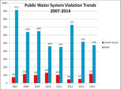 Public Water System Trends