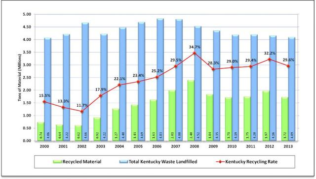 Recyclying Chart
