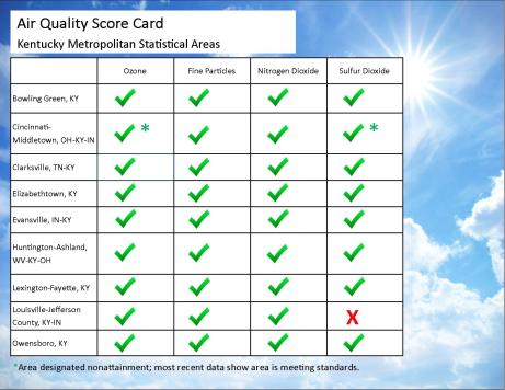 NAAQS Score Card10