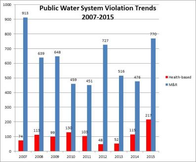 Drinking Water Report Pic 1 2015