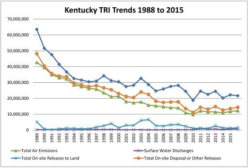 toxic-release-totals-decline-2