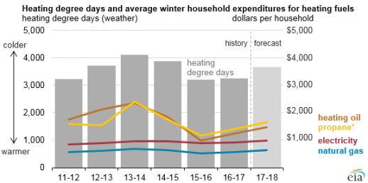 Winter gas price graphic