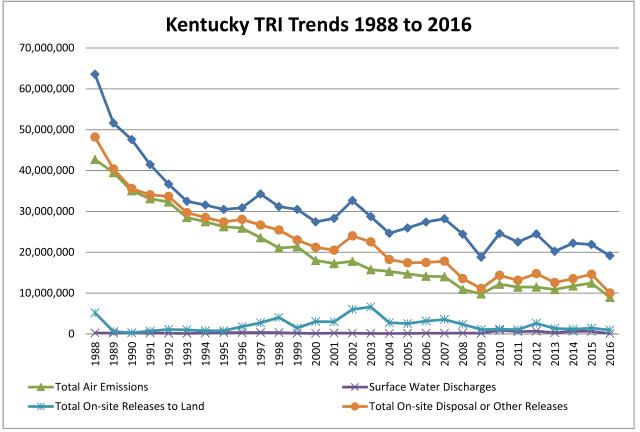 Toxic Release Totals Decline2016 2.jpg