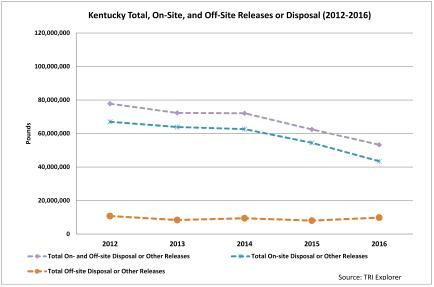 Toxic Release Totals Decline2016.jpg