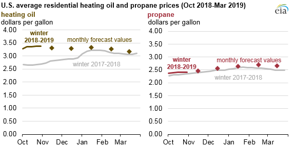 Heating Prices Graphic