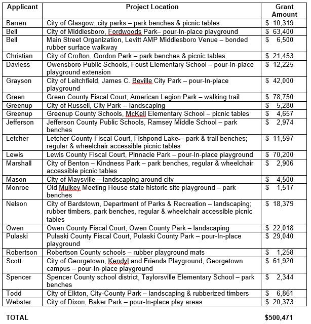grant recipients